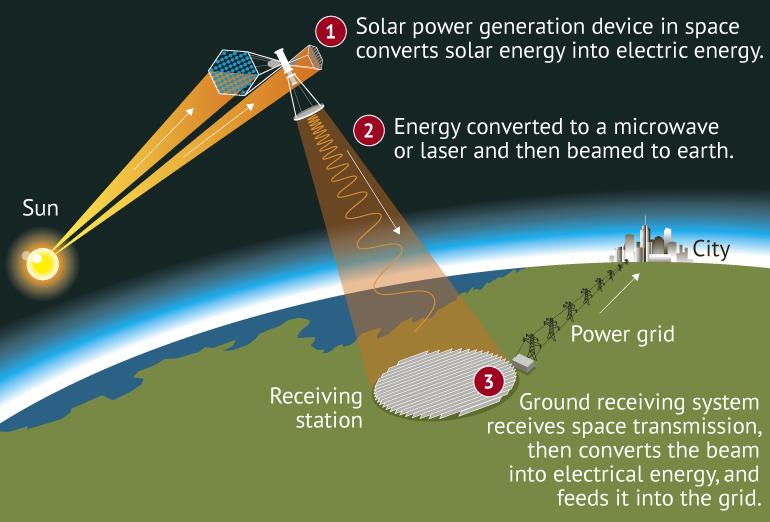 Китай планирует получать энергию с космической электростанции