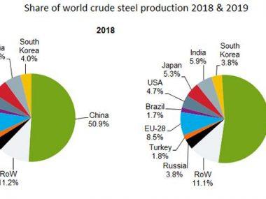 Китай в 2019 году сохранил первое место в рейтинге мировых производителей стали