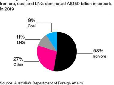 Китай неофициально ограничил импорт угля, меди и других товаров из Австралии