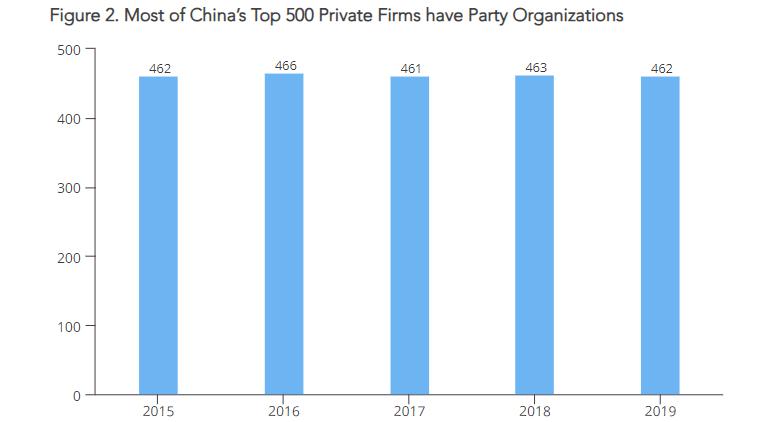 В 92% частных компаний из китайского ТОП-500 созданы парткомы КПК