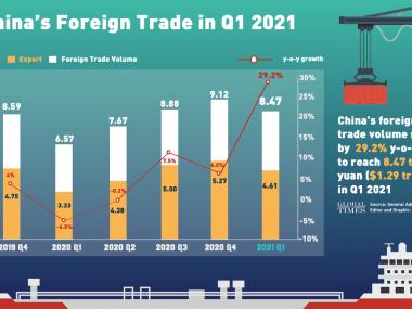 Внешнеторговый оборот Китая в первом квартале 2021 г. вырос на 29,2%