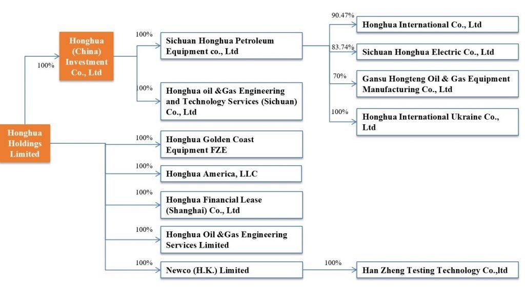 Honghua Group